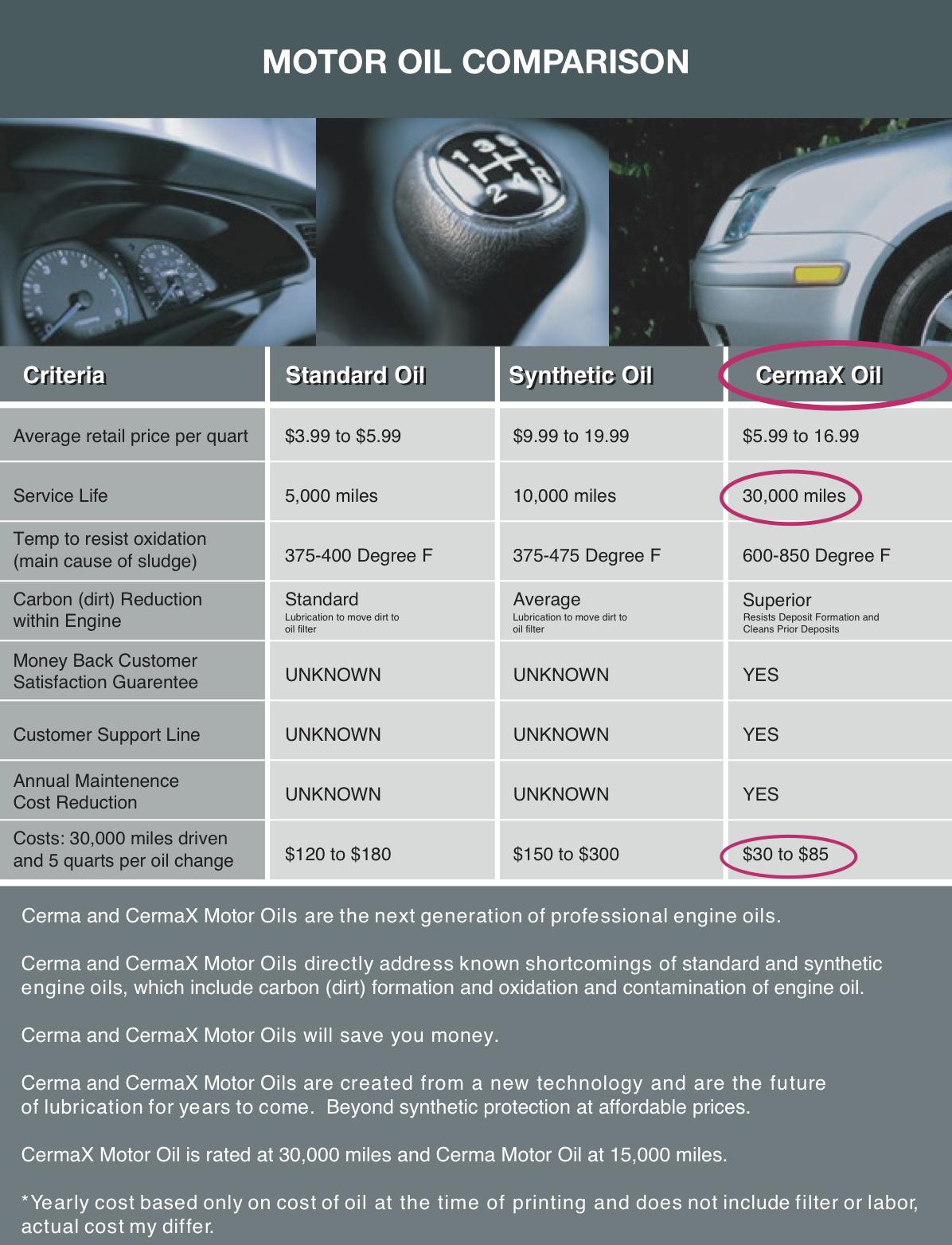 Motor Oil Comparison