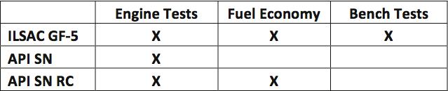 CF-4 vs GF-5